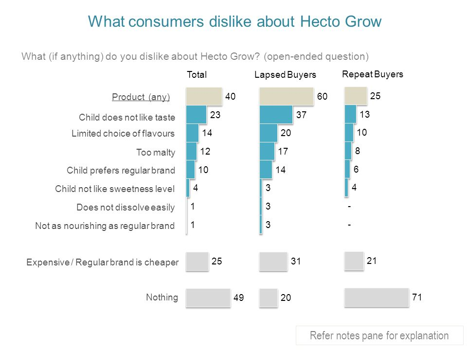 What consumers dislike about Hecto Grow Product (any) Child does not like taste Limited choice of flavours Child not like sweetness level Child prefers regular brand Does not dissolve easily Expensive / Regular brand is cheaper Nothing Not as nourishing as regular brand Too malty TotalLapsed Buyers Repeat Buyers What (if anything) do you dislike about Hecto Grow.