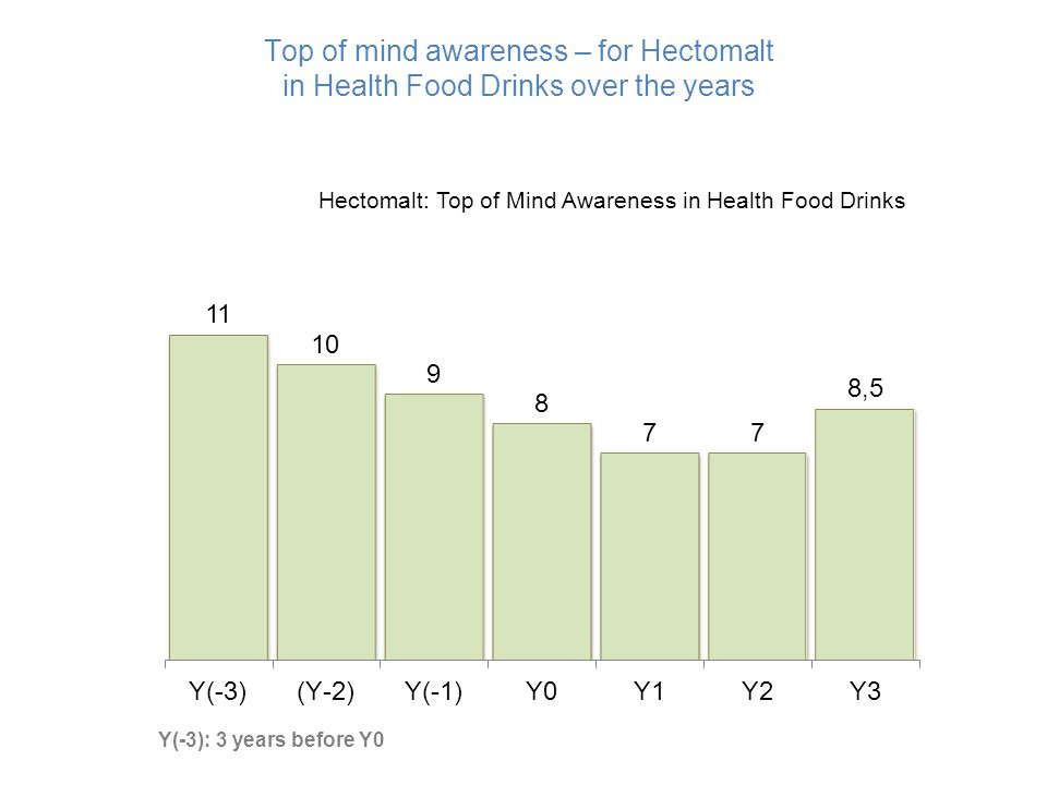 Top of mind awareness – for Hectomalt in Health Food Drinks over the years Hectomalt: Top of Mind Awareness in Health Food Drinks Y(-3): 3 years befor