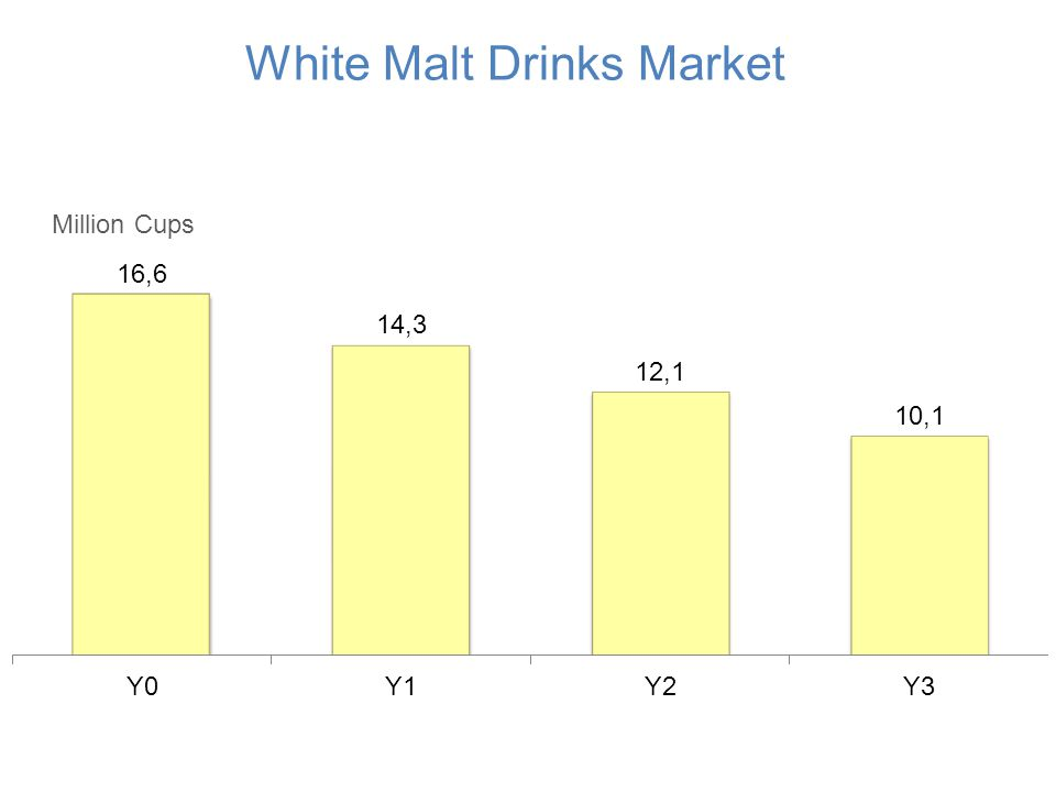 White Malt Drinks Market