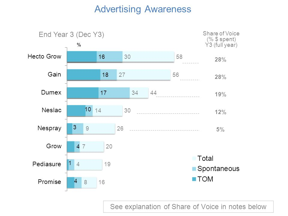 Advertising Awareness % Share of Voice (% $ spent) Y3 (full year) 28% 28% 19% 12% 5% End Year 3 (Dec Y3) See explanation of Share of Voice in notes be