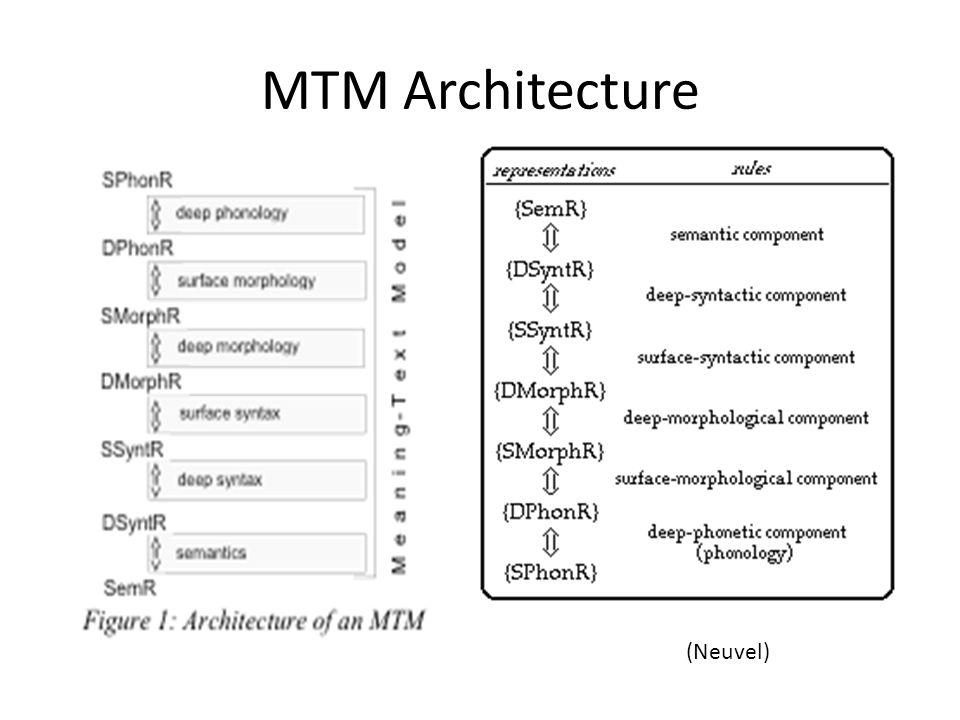 MTM Architecture (Neuvel)