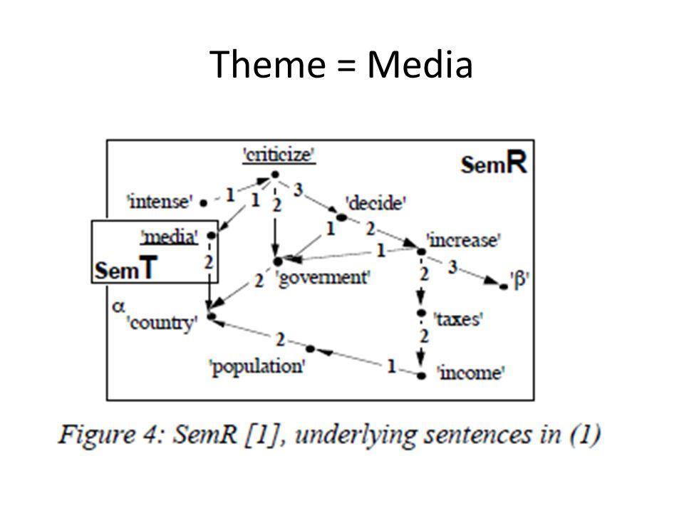 Theme = Media