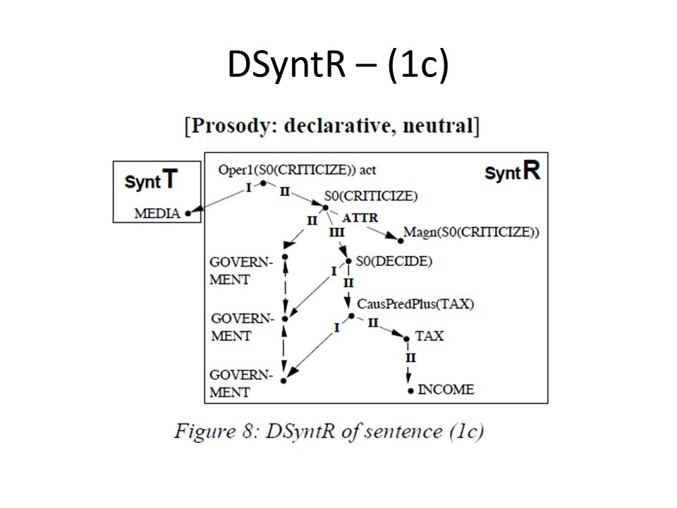 DSyntR – (1c)