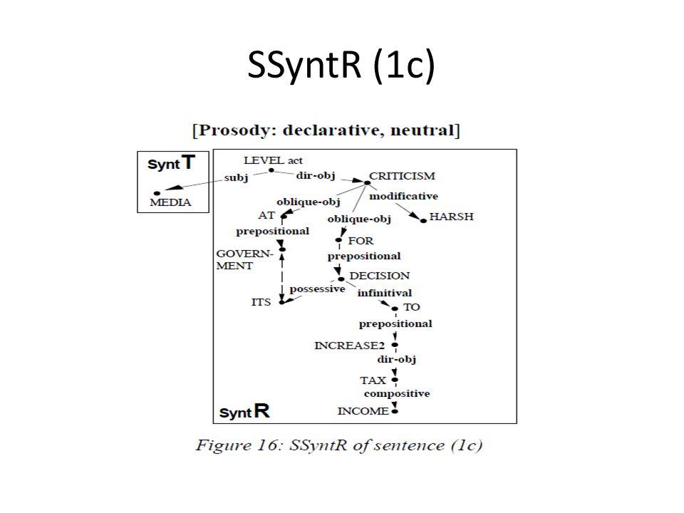 SSyntR (1c)