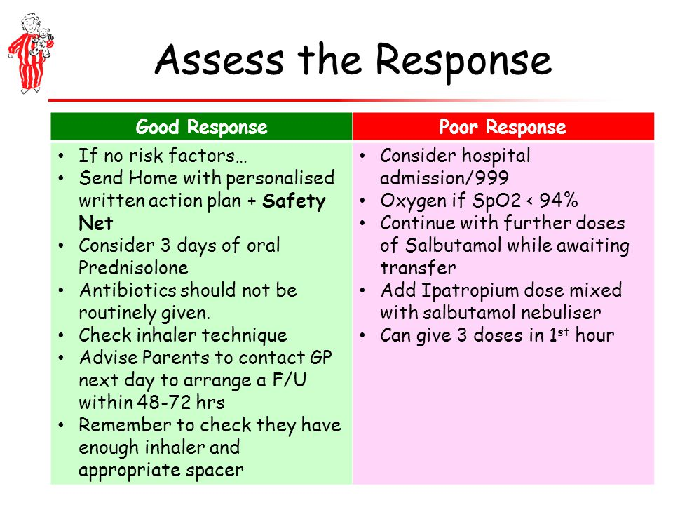 Assess the Response Good ResponsePoor Response If no risk factors… Send Home with personalised written action plan + Safety Net Consider 3 days of oral Prednisolone Antibiotics should not be routinely given.