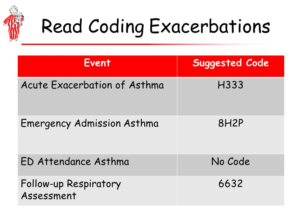 Read Coding Exacerbations EventSuggested Code Acute Exacerbation of AsthmaH333 Emergency Admission Asthma8H2P ED Attendance AsthmaNo Code Follow-up Respiratory Assessment 6632
