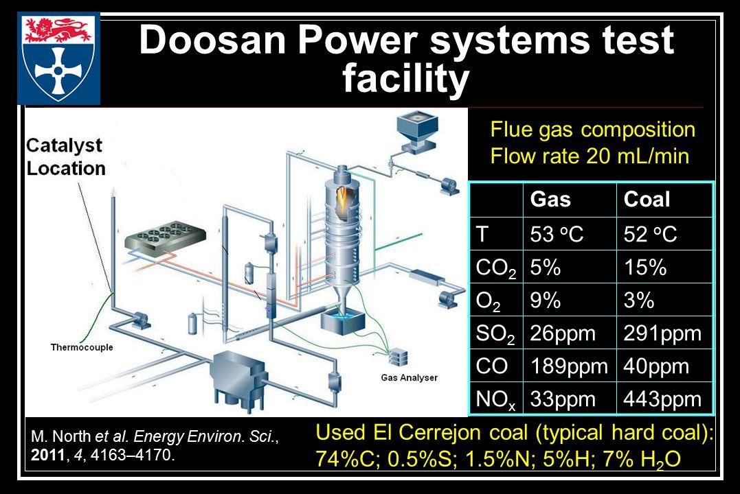 Doosan Power systems test facility Flue gas composition Flow rate 20 mL/min GasCoal T53 o C52 o C CO 2 5%15% O2O2 9%3% SO 2 26ppm291ppm CO189ppm40ppm NO x 33ppm443ppm M.