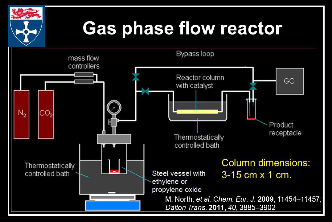 Gas phase flow reactor M. North, et al. Chem. Eur.