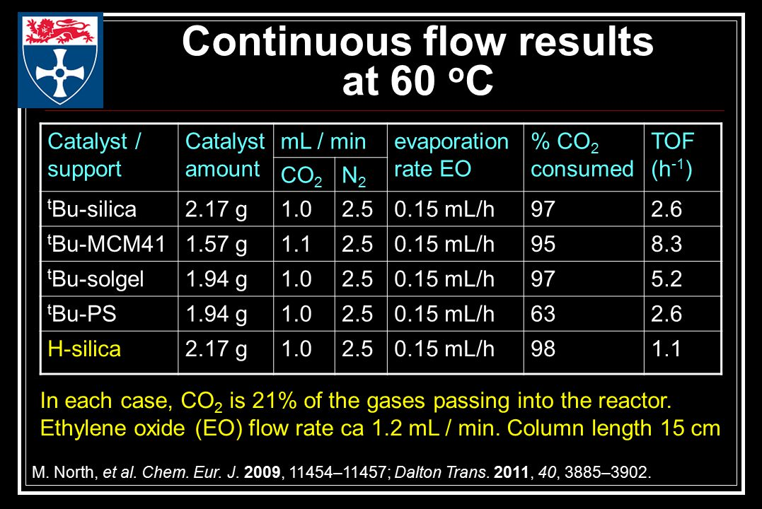 Continuous flow results at 60 o C Catalyst / support Catalyst amount mL / minevaporation rate EO % CO 2 consumed TOF (h -1 ) CO 2 N2N2 t Bu-silica2.17 g1.02.50.15 mL/h972.6 t Bu-MCM411.57 g1.12.50.15 mL/h958.3 t Bu-solgel1.94 g1.02.50.15 mL/h975.2 t Bu-PS1.94 g1.02.50.15 mL/h632.6 H-silica2.17 g1.02.50.15 mL/h981.1 In each case, CO 2 is 21% of the gases passing into the reactor.