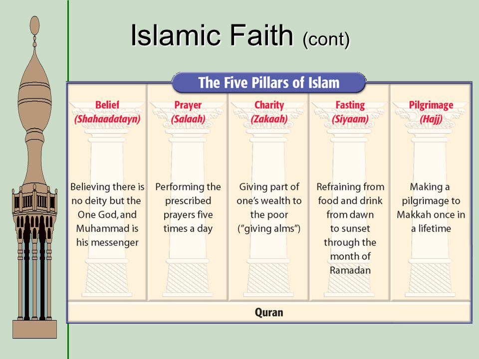 Islamic Faith (cont)