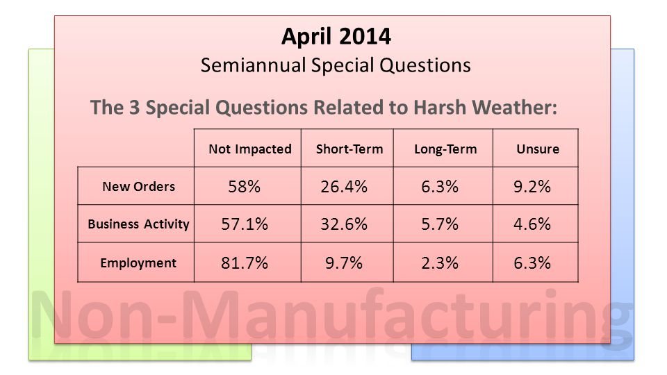 2013 Reported Results December 2013 April–December 2014 APRIL–DECEMBER 2013 ‡ diffusion index for April 2014 Reported for 2014: Revenue +5.3% Prices +1.3% Employment 54.7% ‡ The 3 Special Questions Related to Harsh Weather: April 2014 Semiannual Special Questions Not ImpactedShort-TermLong-TermUnsure New Orders 58%26.4%6.3%9.2% Business Activity 57.1%32.6%5.7%4.6% Employment 81.7%9.7%2.3%6.3%