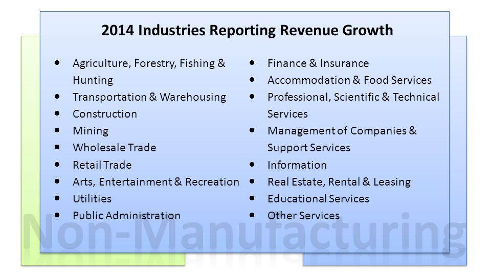 APRIL–DECEMBER 2013 ‡ diffusion index for April 2014 Reported for 2014: Revenue +5.3% Prices +1.3% Employment 54.7% ‡ Present Here's where we are now 2014 Industries Reporting Revenue Growth  Agriculture, Forestry, Fishing & Hunting  Transportation & Warehousing  Construction  Mining  Wholesale Trade  Retail Trade  Arts, Entertainment & Recreation  Utilities  Public Administration  Finance & Insurance  Accommodation & Food Services  Professional, Scientific & Technical Services  Management of Companies & Support Services  Information  Real Estate, Rental & Leasing  Educational Services  Other Services