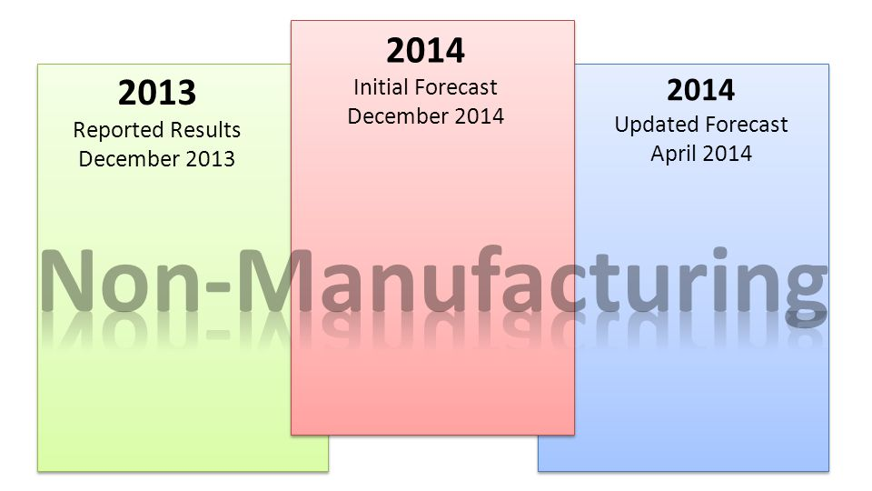 2014 Initial Forecast December 2014 2014 Updated Forecast April 2014 2013 Reported Results December 2013