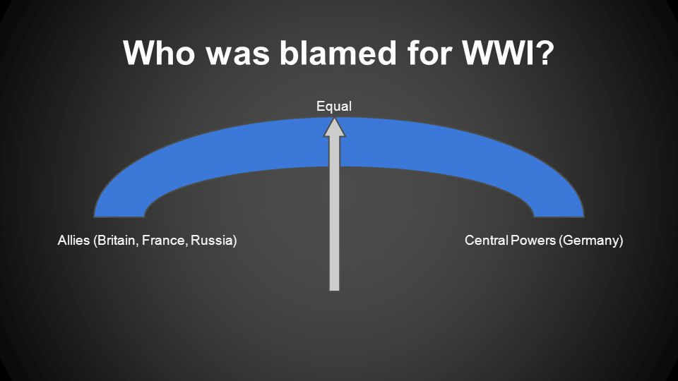 Who was blamed for WWI Allies (Britain, France, Russia)Central Powers (Germany) Equal