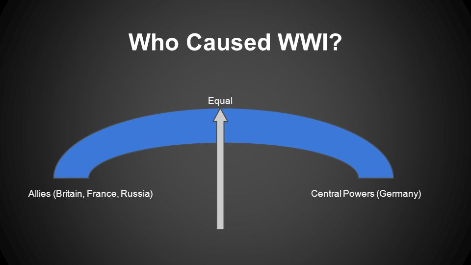 Who Caused WWI Allies (Britain, France, Russia)Central Powers (Germany) Equal