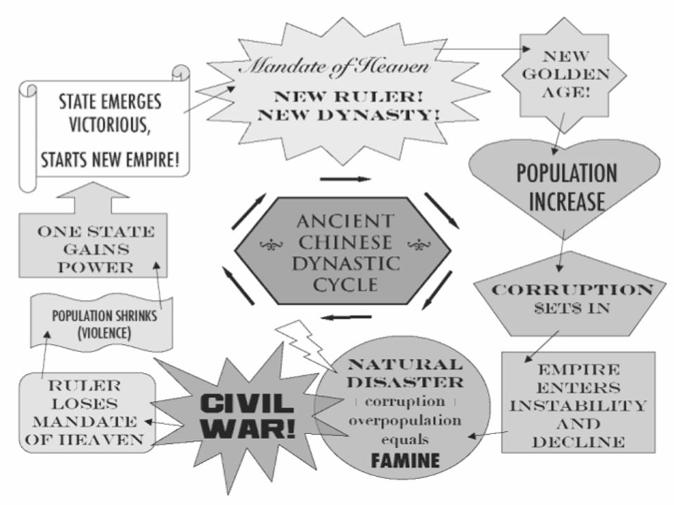 How did the overthrow of the Han reflect the dynastic cycle