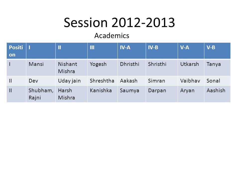 Session 2012-2013 Positi on IIIIIIIV-AIV-BV-AV-B IMansiNishant Mishra YogeshDhristhiShristhiUtkarshTanya IIDevUday jainShreshthaAakashSimranVaibhavSonal IIShubham, Rajni Harsh Mishra KanishkaSaumyaDarpanAryanAashish Academics