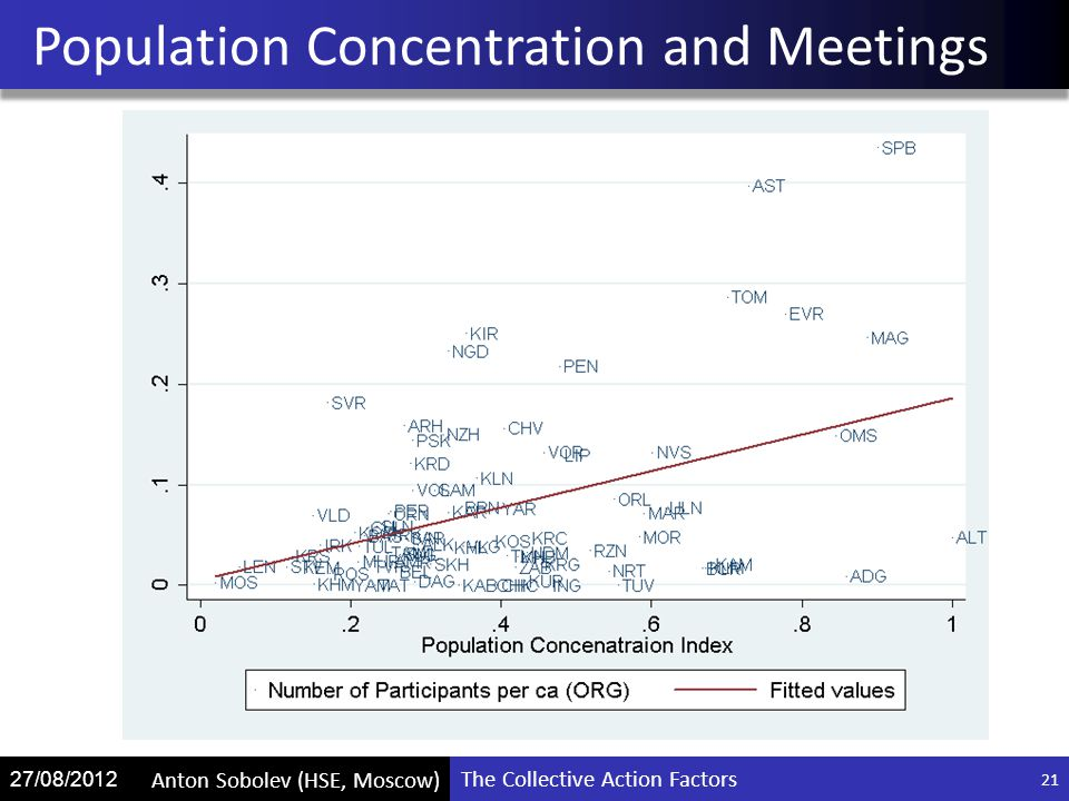 The Collective Action Factors Anton Sobolev (HSE, Moscow) 27/08/2012 Population Concentration and Meetings 21