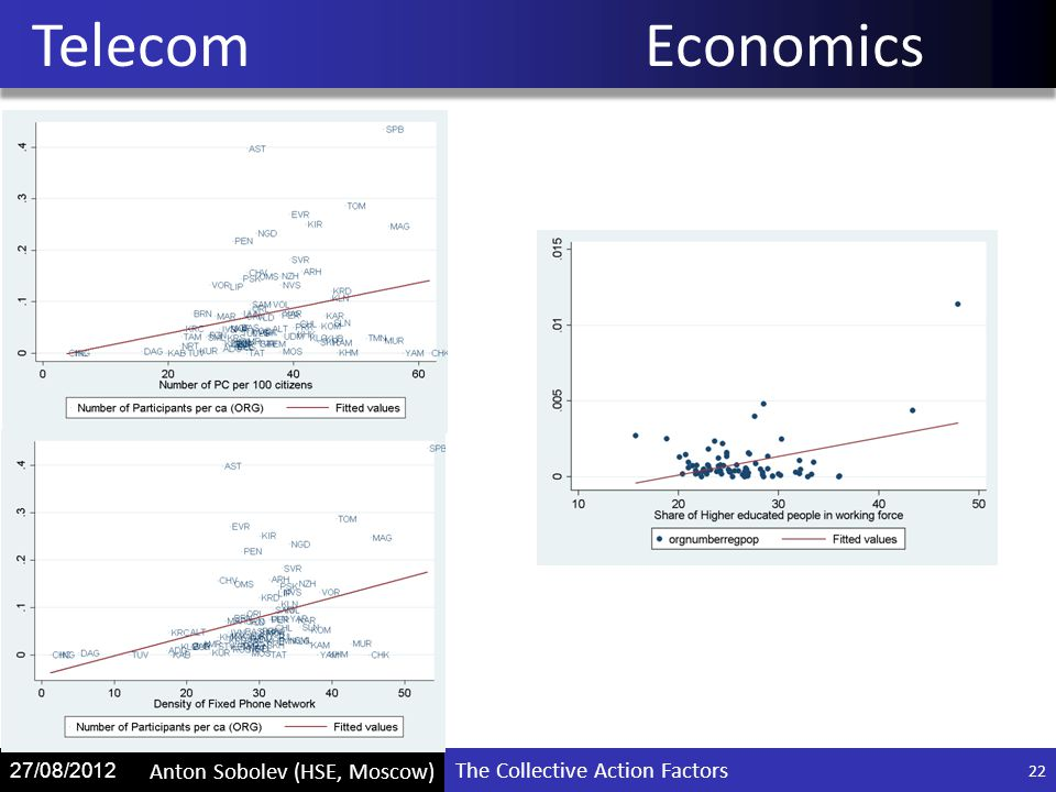 The Collective Action Factors Anton Sobolev (HSE, Moscow) 27/08/2012 TelecomEconomics 22