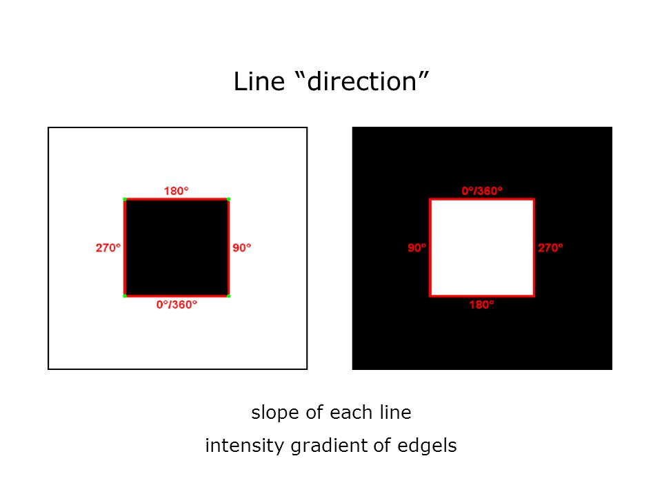Line direction slope of each line intensity gradient of edgels