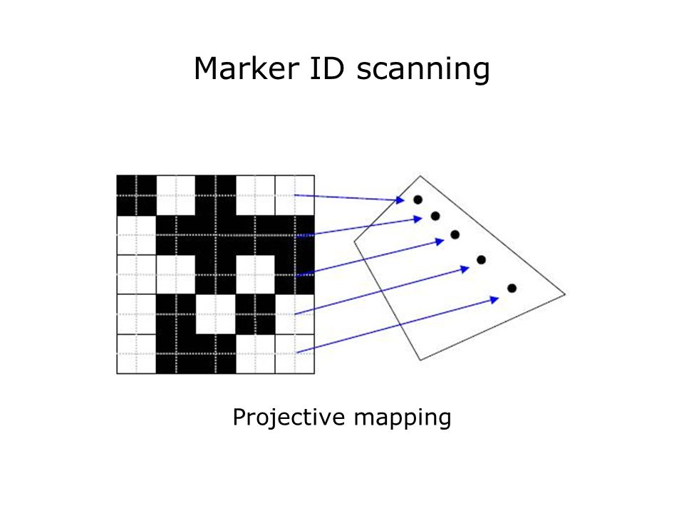 Marker ID scanning Projective mapping