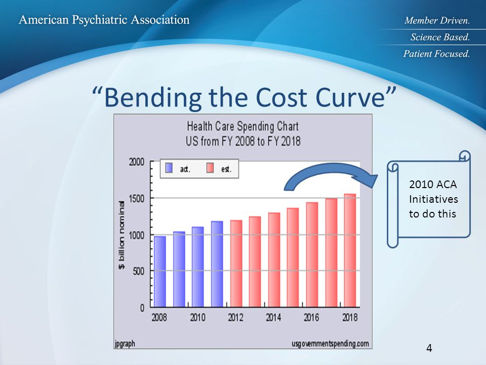 Bending the Cost Curve 2010 ACA Initiatives to do this 4