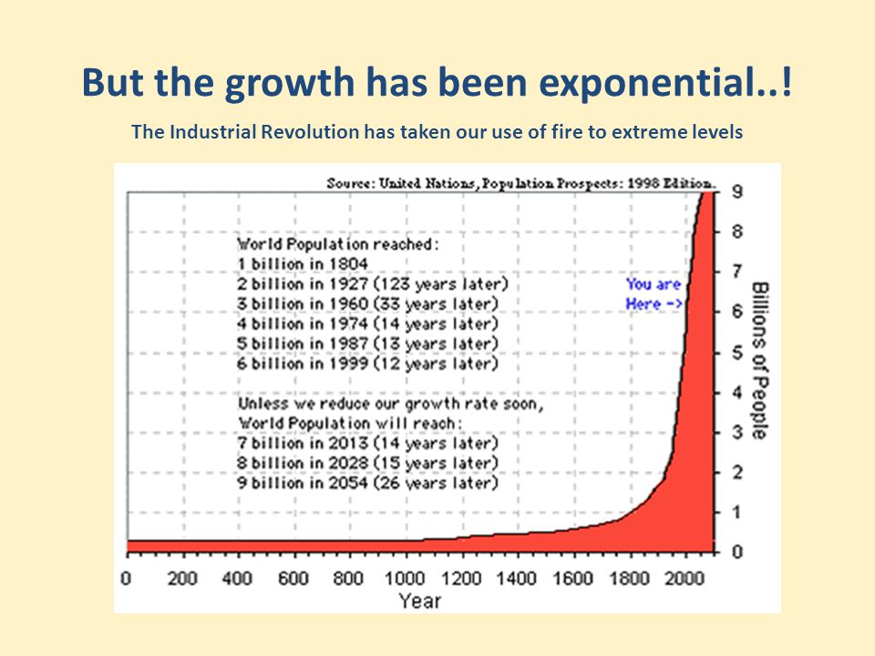 But the growth has been exponential..! The Industrial Revolution has taken our use of fire to extreme levels