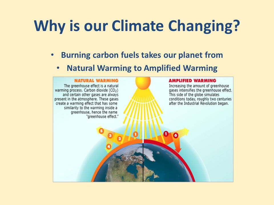 Why is our Climate Changing? Burning carbon fuels takes our planet from Natural Warming to Amplified Warming