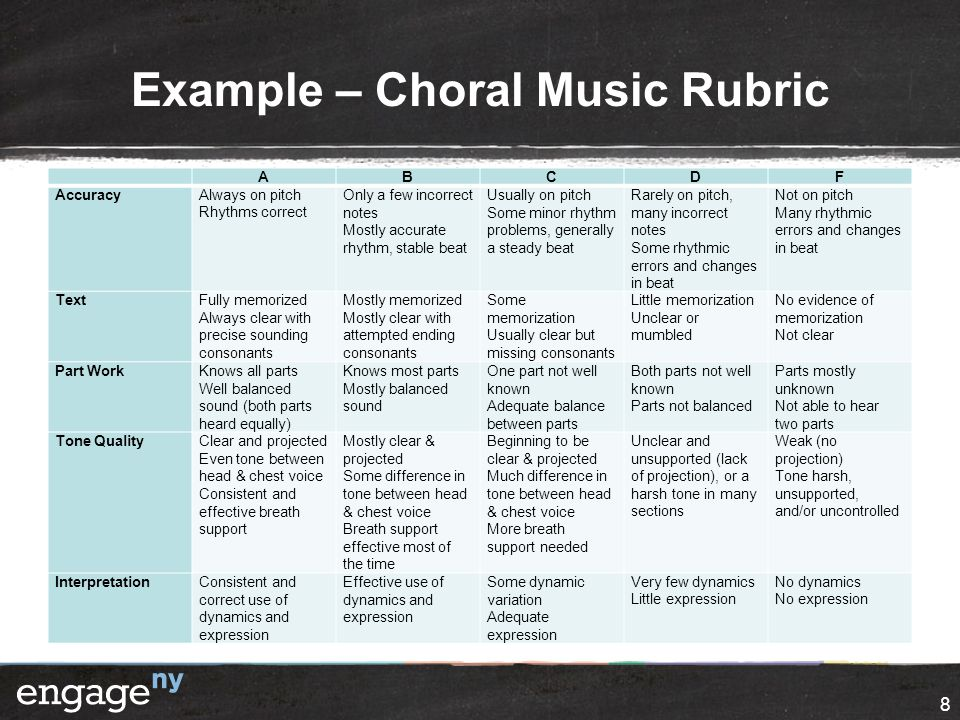Example – Choral Music Rubric ABCDF AccuracyAlways on pitch Rhythms correct Only a few incorrect notes Mostly accurate rhythm, stable beat Usually on