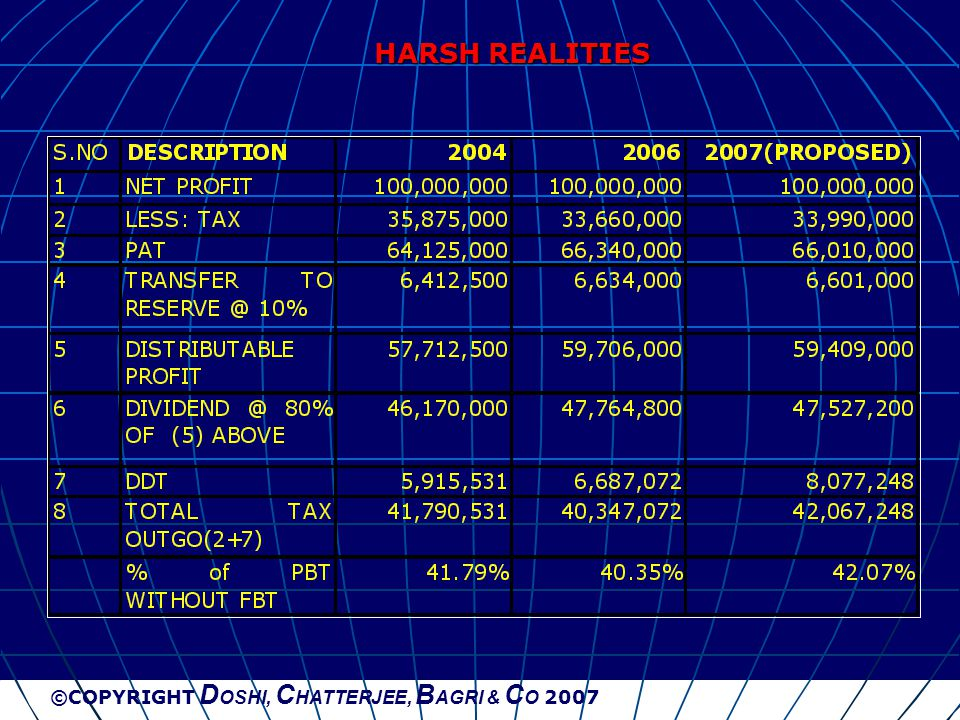 ©COPYRIGHT D OSHI, C HATTERJEE, B AGRI & C O 2007 HARSH REALITIES