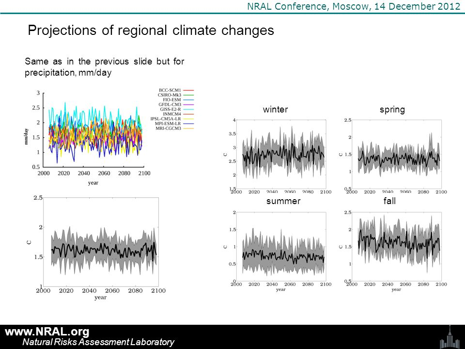 www.NRAL.org Natural Risks Assessment Laboratory NRAL Conference, Moscow, 14 December 2012 Projections of regional climate changes Same as in the previous slide but for precipitation, mm/day winterspring summerfall