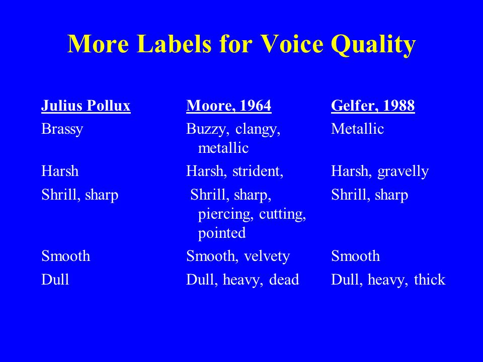 Venerable and Modern Labels for Voice Quality Julius PolluxMoore, 1964Gelfer, 1988 Clear Clear, light, whiteClear Deep DeepResonant, low Brilliant Bright, brilliantBright, vibrant Small, feeble, Breathy, whisperyBreathy, soft, faint babyish, weak Thin Thin, pinched, Thin shallow, Hollow, indistinctHollow, covered Muffled