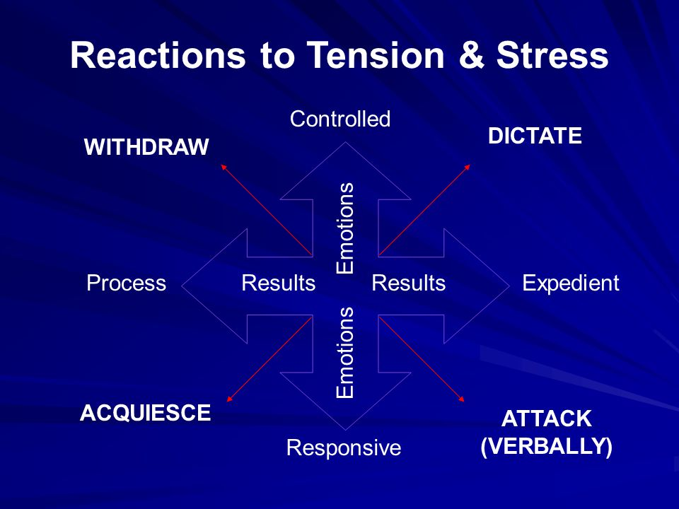 Reactions to Tension & Stress Results Emotions Controlled Responsive ProcessExpedient DICTATE ATTACK (VERBALLY) ACQUIESCE WITHDRAW