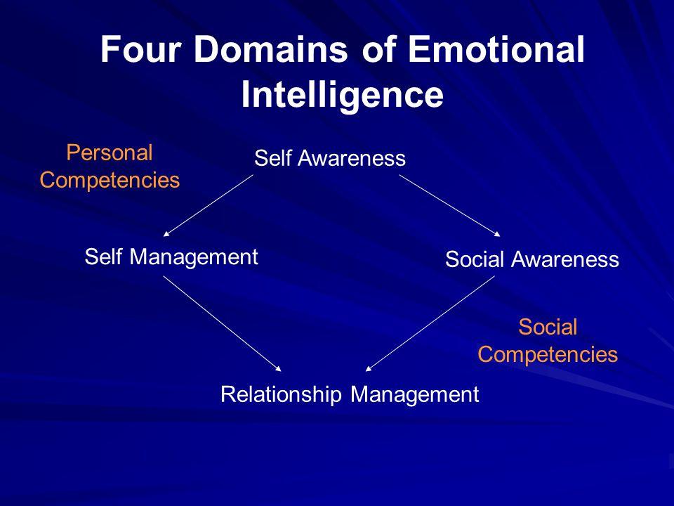 Four Domains of Emotional Intelligence Self Awareness Self Management Social Awareness Relationship Management Social Competencies Personal Competenci