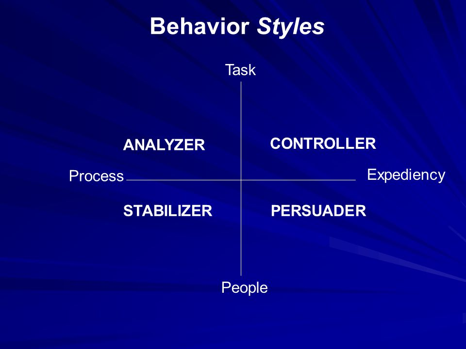 Behavior Styles Task People Process (Ask) Expediency (Tell) ANALYZER CONTROLLER STABILIZERPERSUADER (Do) (Do with)
