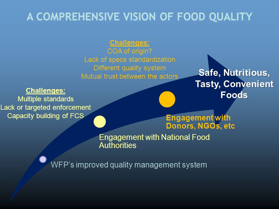 A COMPREHENSIVE VISION OF FOOD QUALITY WFP's improved quality management system Engagement with National Food Authorities Engagement with Donors, NGOs