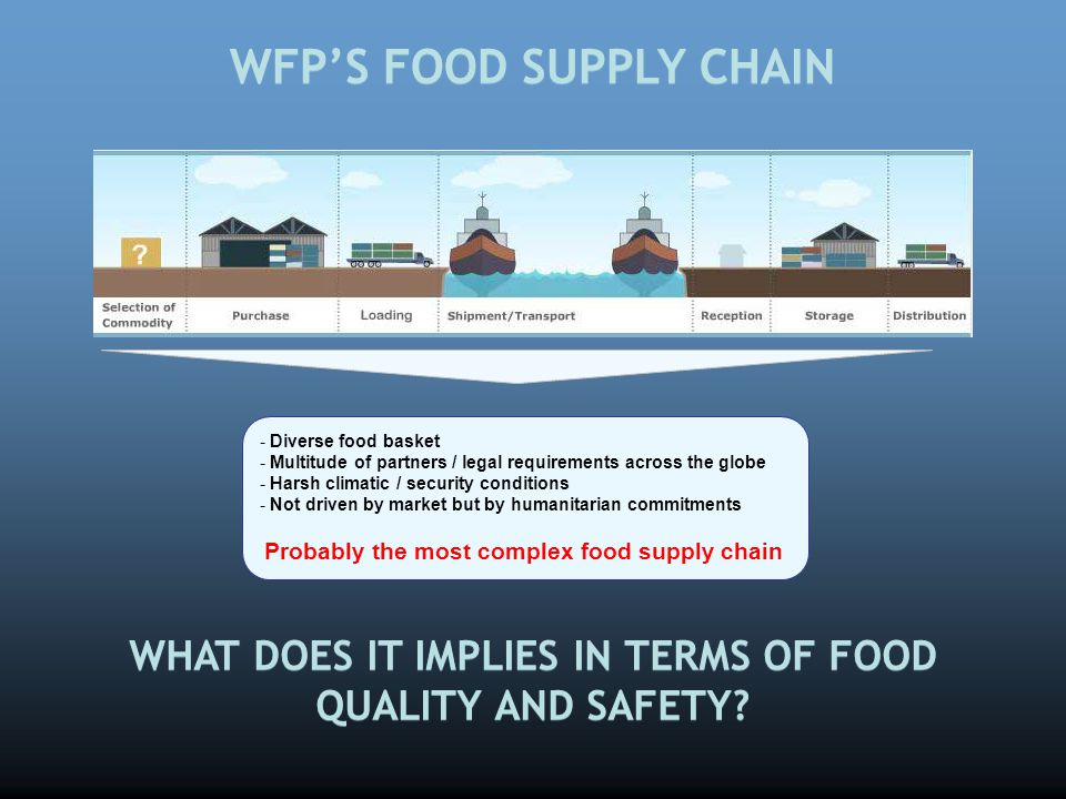 WFP'S FOOD SUPPLY CHAIN - Diverse food basket - Multitude of partners / legal requirements across the globe - Harsh climatic / security conditions - N