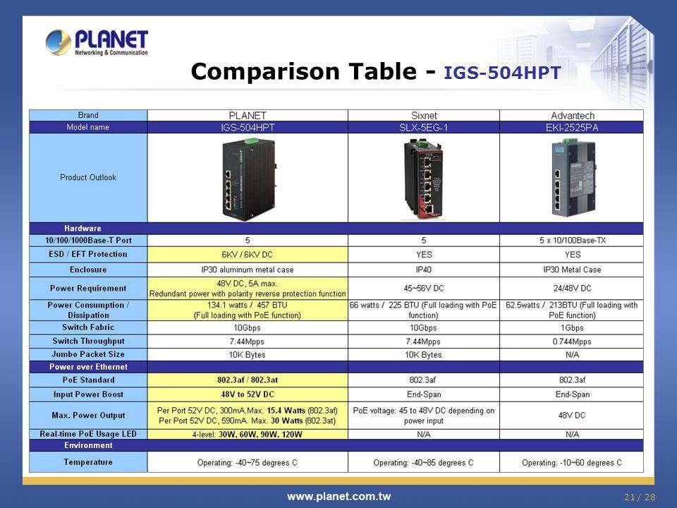 Comparison Table - IGS-504HPT 21 / 28