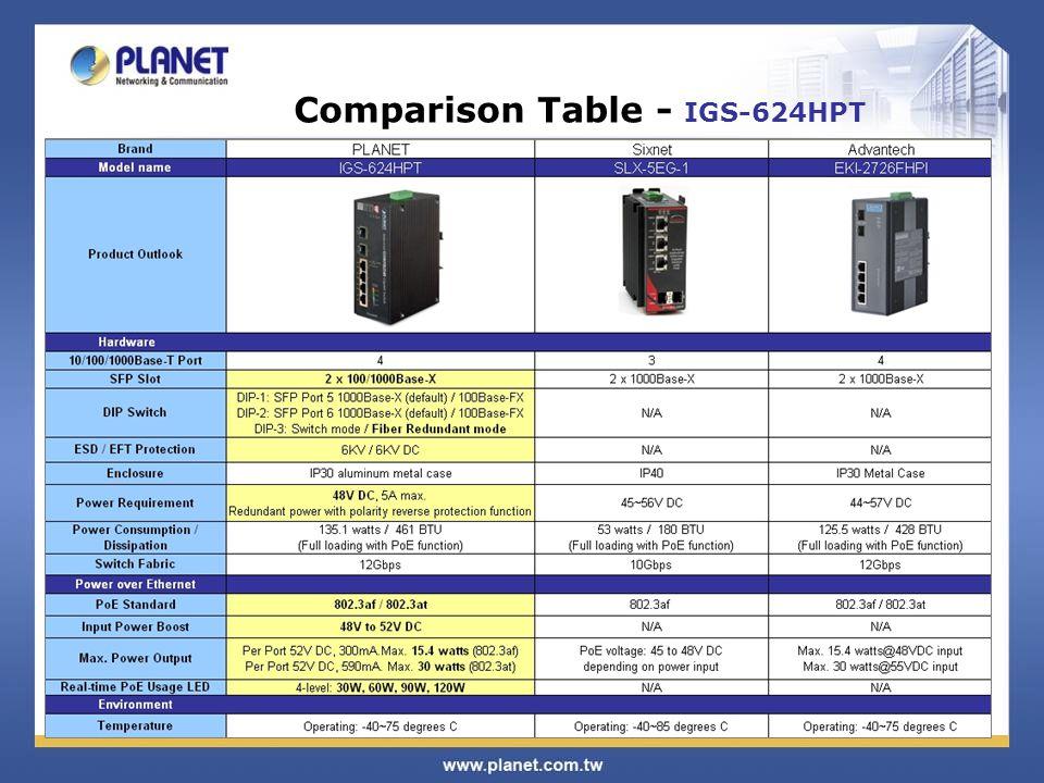 Comparison Table - IGS-624HPT