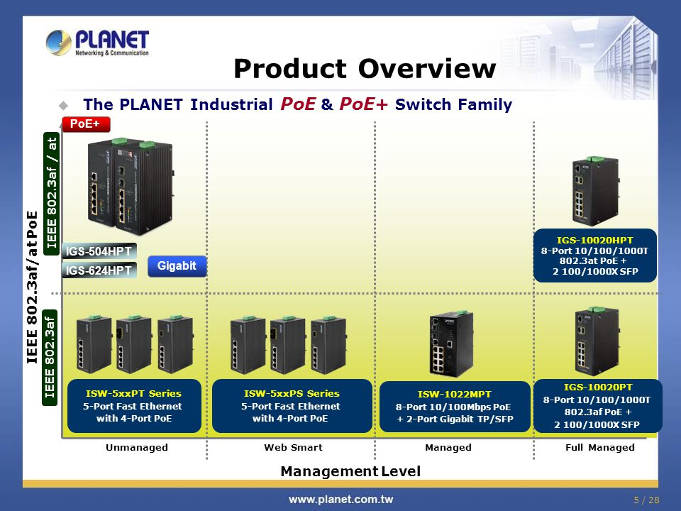 5 / 28 Product Overview  The PLANET Industrial PoE & PoE+ Switch Family IEEE 802.3af IEEE 802.3af / at Full ManagedManagedWeb SmartUnmanaged IEEE 802.3af/at PoE Management Level ISW-5xxPT Series 5-Port Fast Ethernet with 4-Port PoE ISW-5xxPS Series 5-Port Fast Ethernet with 4-Port PoE ISW-1022MPT 8-Port 10/100Mbps PoE + 2-Port Gigabit TP/SFP IGS-10020HPT 8-Port 10/100/1000T 802.3at PoE + 2 100/1000X SFP IGS-10020PT 8-Port 10/100/1000T 802.3af PoE + 2 100/1000X SFP PoE+ Gigabit IGS-504HPT IGS-624HPT