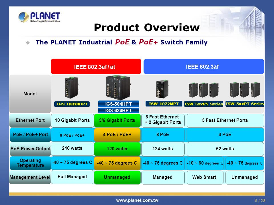 6 / 28 Product Overview  The PLANET Industrial PoE & PoE + Switch Family IGS-10020HPT IEEE 802.3af / at IEEE 802.3af Model Ethernet Port 5/6 Gigabit Ports10 Gigabit Ports5 Fast Ethernet Ports PoE / PoE+ Port 4 PoE / PoE+8 PoE4 PoE PoE Power Output Operating Temperature 124 watts62 watts -40 ~ 75 degrees C-10 ~ 60 degrees C -40 ~ 75 degrees C 120 watts -40 ~ 75 degrees C Management Level ManagedUnmanagedWeb SmartUnmanaged ISW-5xxPT Series ISW-1022MPT ISW-5xxPS Series 8 Fast Ethernet + 2 Gigabit Ports 8 PoE / PoE+ 240 watts -40 ~ 75 degrees C Full Managed IGS-624HPT IGS-504HPT