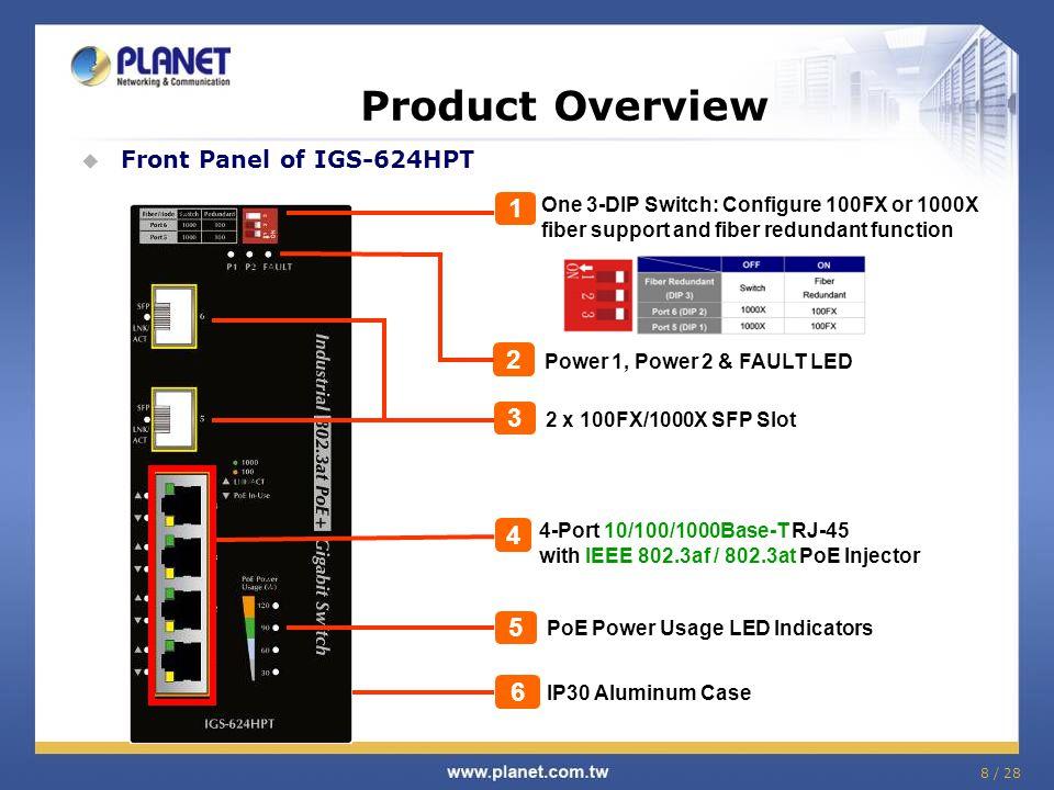 8 / 28  Front Panel of IGS-624HPT 2 Power 1, Power 2 & FAULT LED PoE Power Usage LED Indicators 5 IP30 Aluminum Case 6 4-Port 10/100/1000Base-T RJ-45