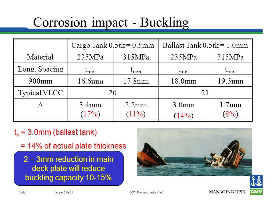 Korea Mar 03DNV Houston background Slide 8 DNV's acceptance criteria options Thickness measurements  Repair to As-built - Easy to determine - Quick (WSD) Pass/fail No action  Repair to WWT - Requires simple calc - Medium time (WSD)  Repair to Site - Rigorous calc - Time consuming (LRFD) Which is the cost effective solution?