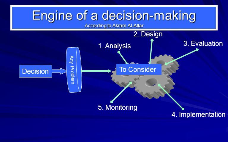 Decision Engine of a decision-making According to Akram Al-Attar Any Problem 1.