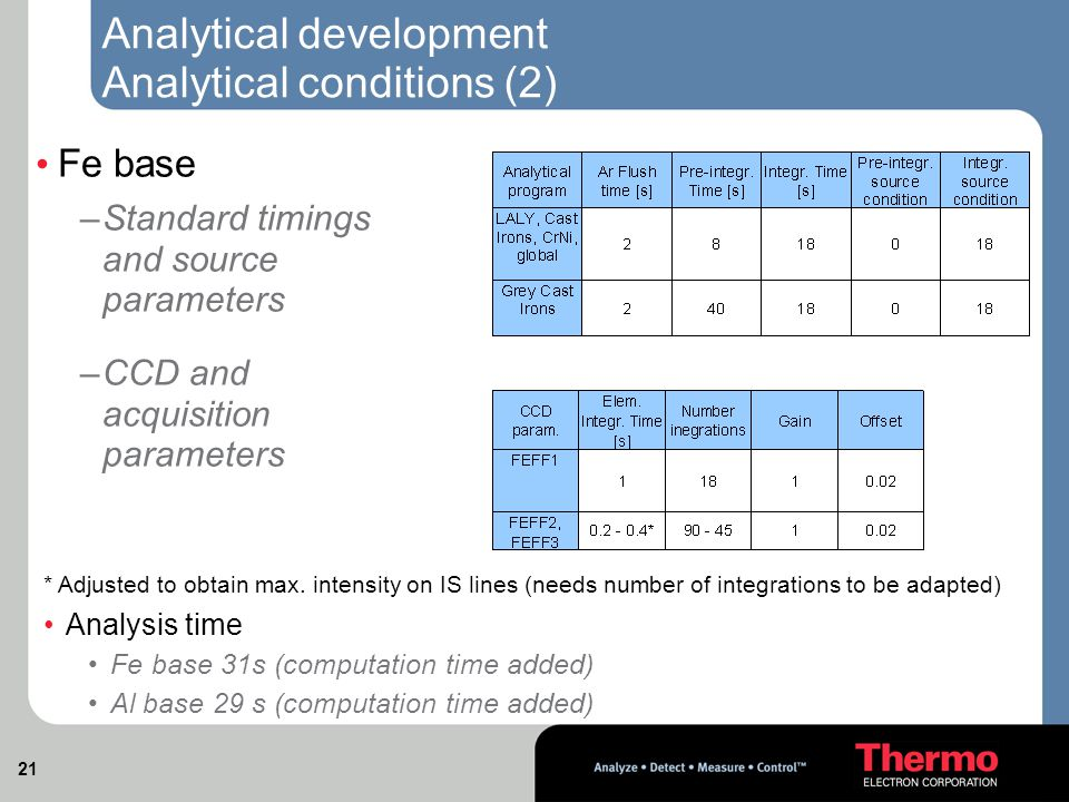 21 Analytical development Analytical conditions (2) Fe base –Standard timings and source parameters –CCD and acquisition parameters * Adjusted to obtain max.