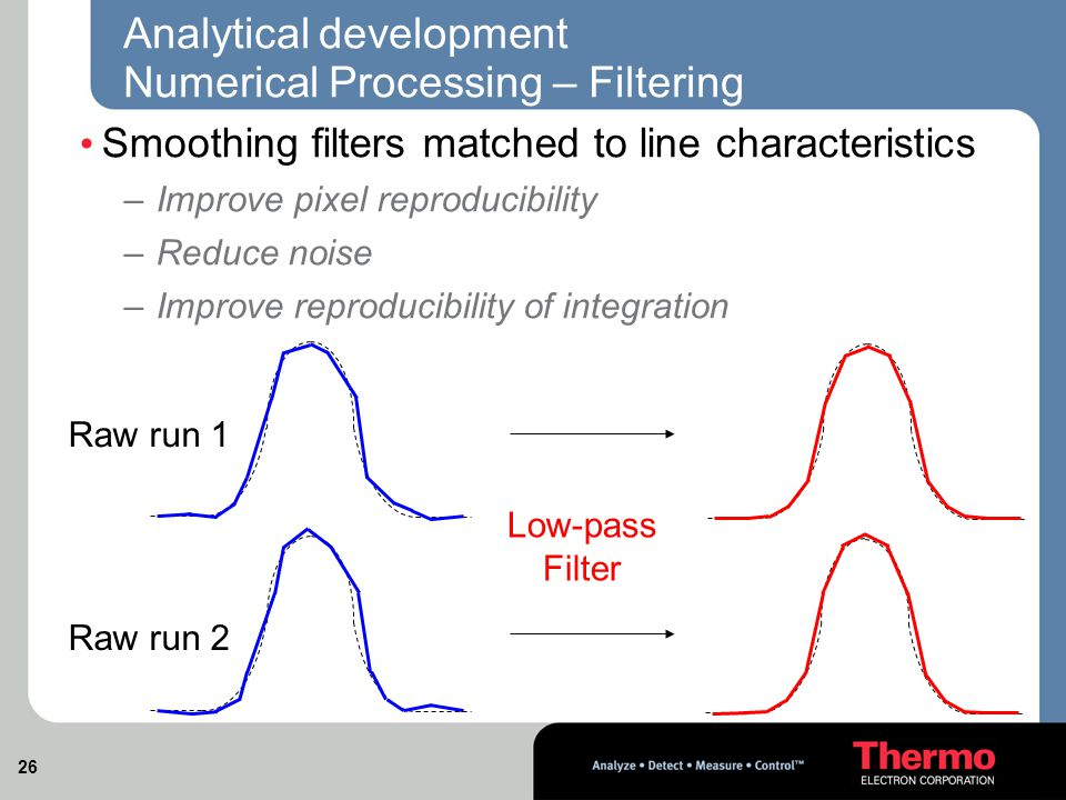 26 Analytical development Numerical Processing – Filtering Smoothing filters matched to line characteristics – Improve pixel reproducibility – Reduce noise – Improve reproducibility of integration Raw run 1 Raw run 2 Low-pass Filter