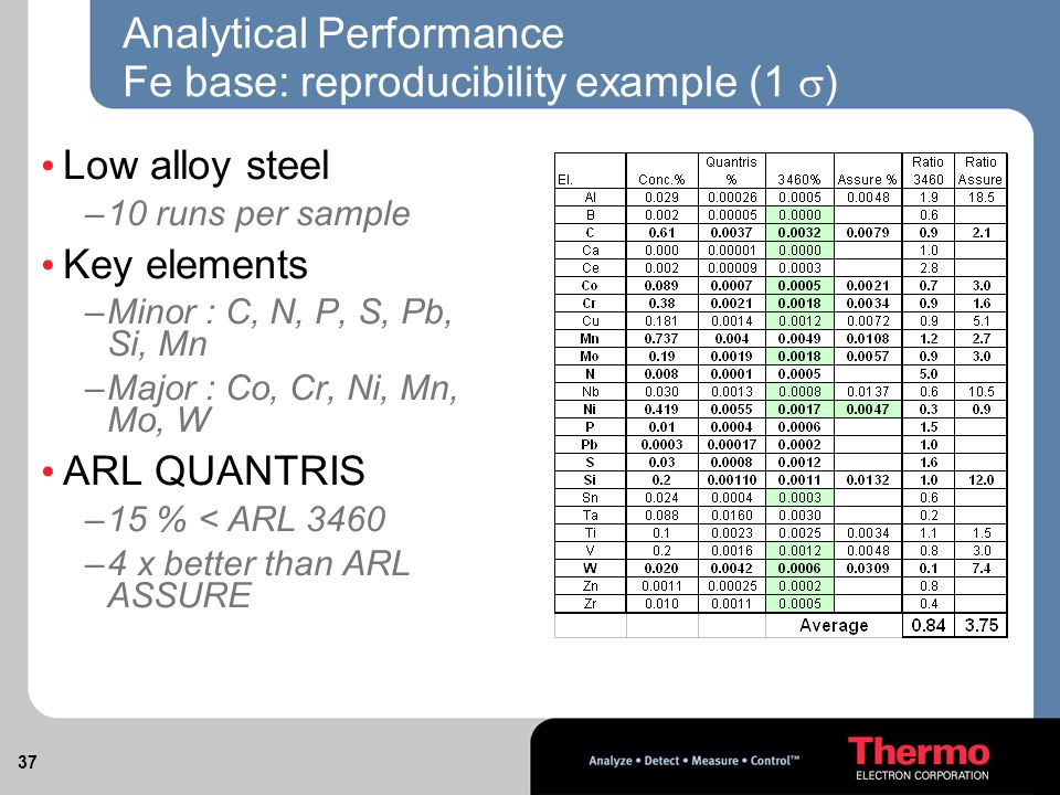 37 Low alloy steel –10 runs per sample Key elements –Minor : C, N, P, S, Pb, Si, Mn –Major : Co, Cr, Ni, Mn, Mo, W ARL QUANTRIS –15 % < ARL 3460 –4 x better than ARL ASSURE Analytical Performance Fe base: reproducibility example (1  )