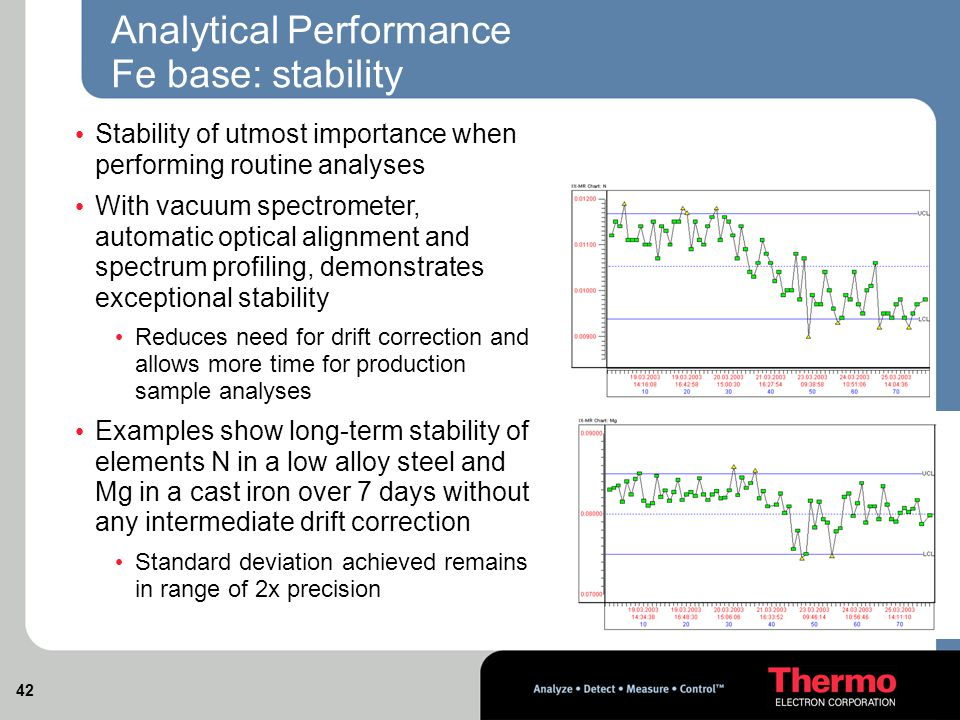 42 Analytical Performance Fe base: stability Stability of utmost importance when performing routine analyses With vacuum spectrometer, automatic optical alignment and spectrum profiling, demonstrates exceptional stability Reduces need for drift correction and allows more time for production sample analyses Examples show long-term stability of elements N in a low alloy steel and Mg in a cast iron over 7 days without any intermediate drift correction Standard deviation achieved remains in range of 2x precision