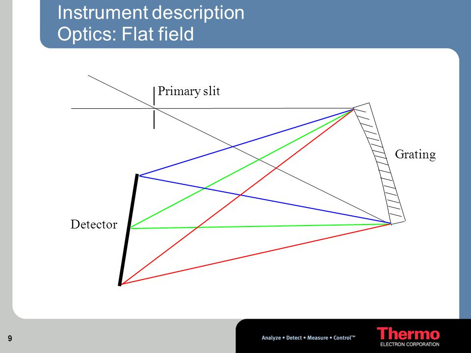 9 Instrument description Optics: Flat field Detector Grating Primary slit