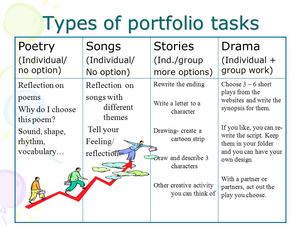 Types of portfolio tasks Poetry (Individual/ no option) Songs (Individual/ No option) Stories (Ind./group more options) Drama (Individual + group work) Reflection on poems Why do I choose this poem.